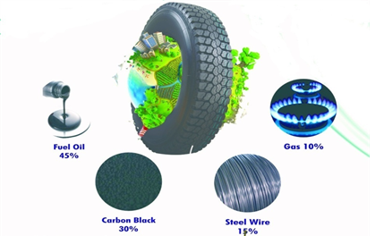 What is Waste Tyre Recycling Plant? - FAB HIND